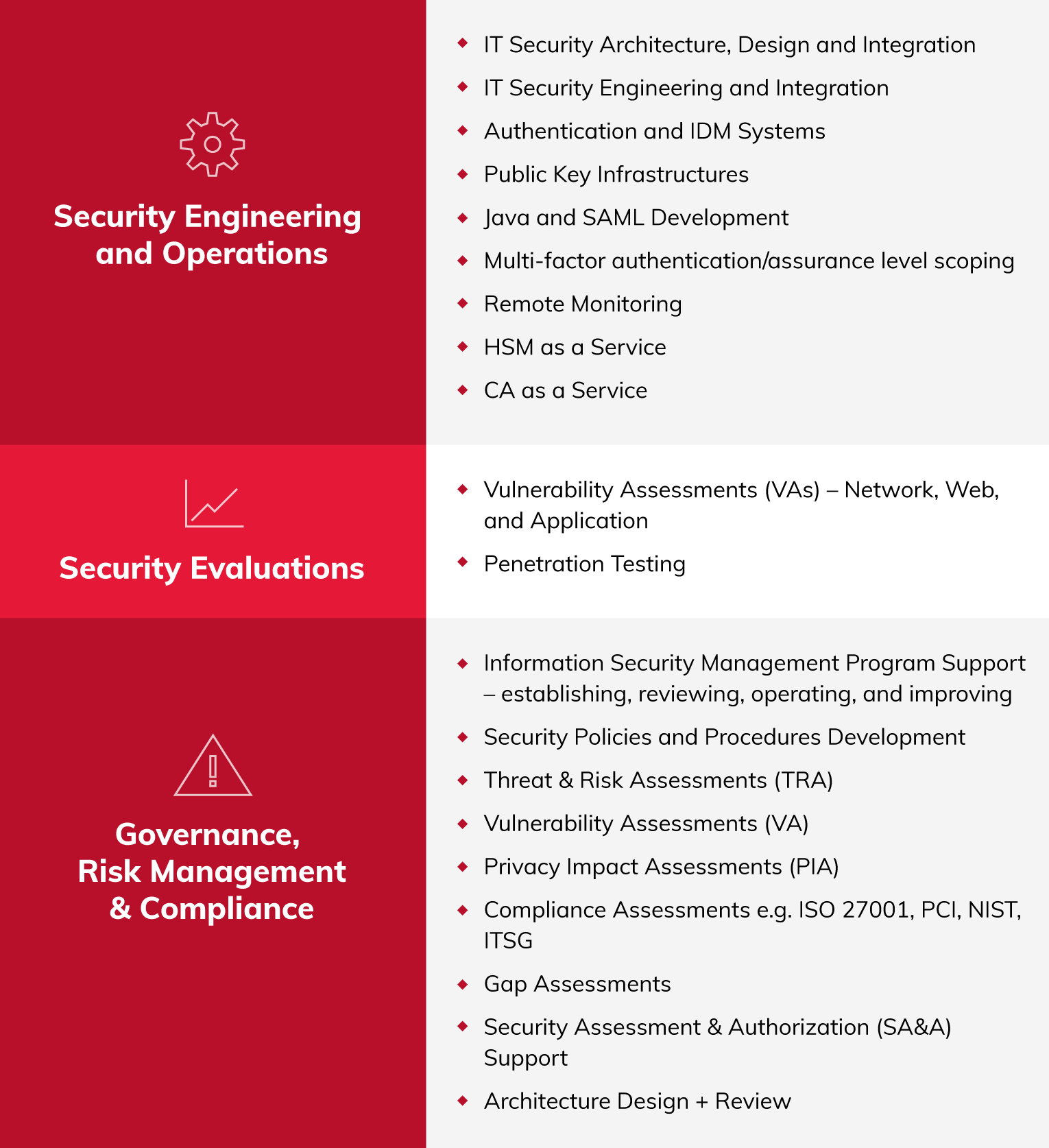 security clearance levels chart